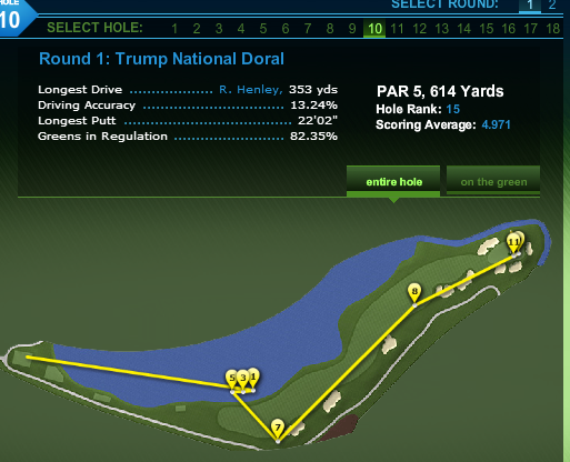 PGA TOUR Shot Tracker   Player View   Brett Rumford