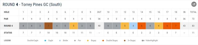 PGATOUR.com – Pat Perez Scorecards